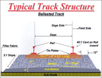 railroad track structure and load transfer